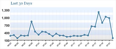 Statistik-07-2006