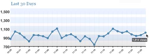 Blogstats - 100 000