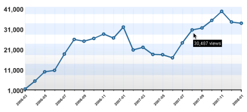 Rollmops-Stats Total 2006-2008